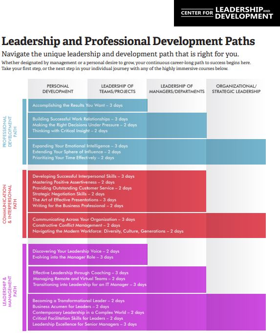 Leadership and Professional Development Paths