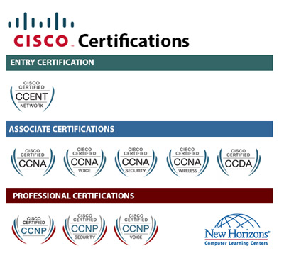 CISCO Certification Paths at New Horizons London